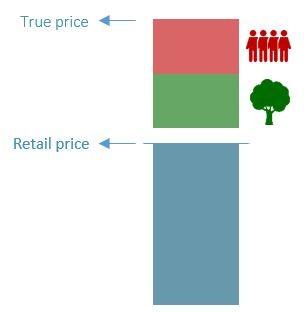 kostprijs transparantie in de keten true pricing